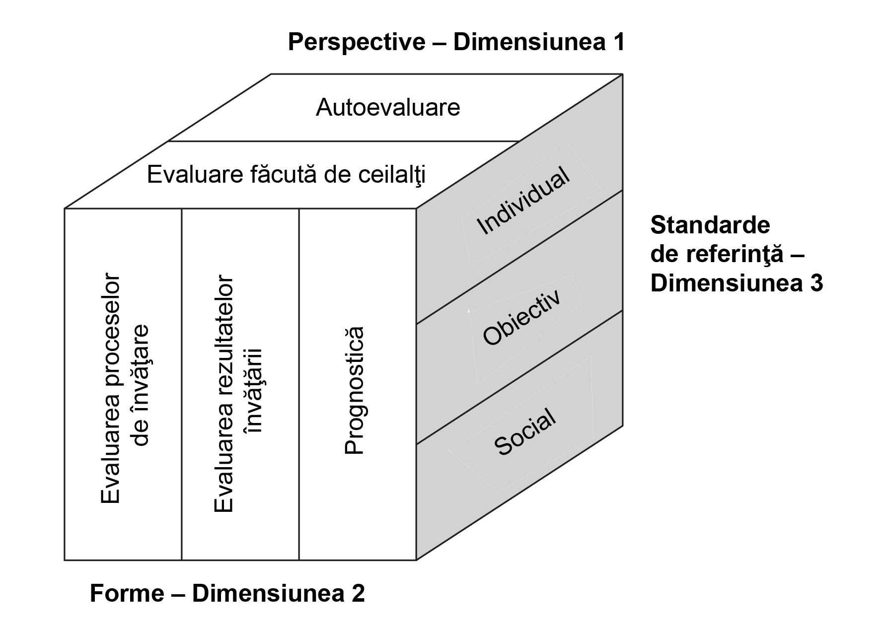 modul de evaluare a nivelului de vedere